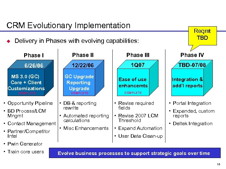 CRM Evolutionary Implementation u Delivery in Phases with evolving capabilities: Reqmt TBD Phase III