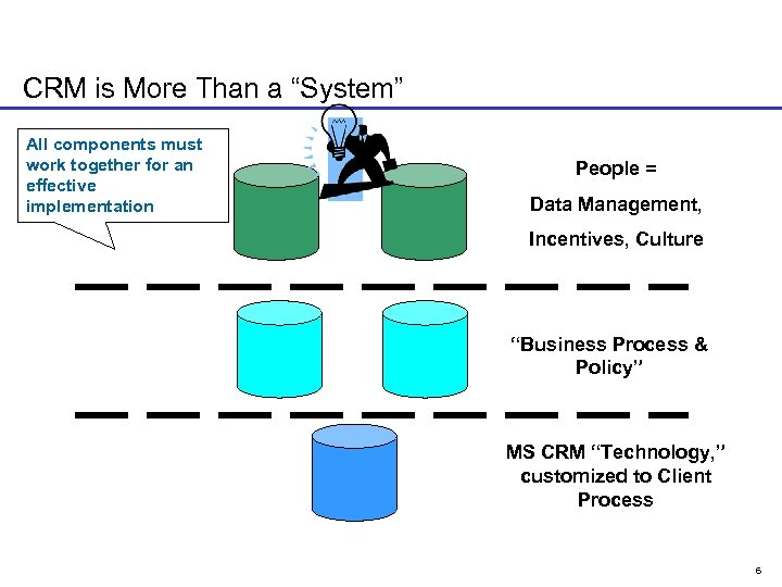 """CRM is More Than a """"System"""" All components must work together for an effective"""