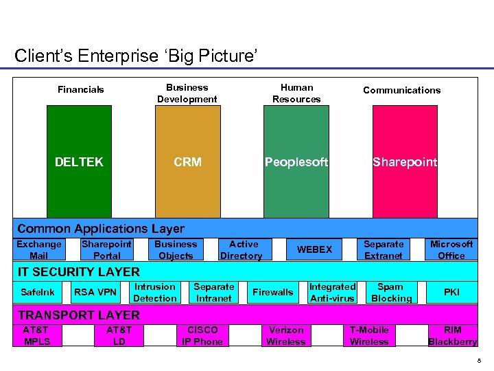 Client's Enterprise 'Big Picture' Financials Business Development Human Resources DELTEK CRM Peoplesoft Communications Sharepoint