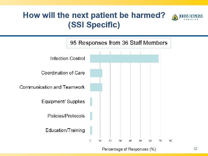 How will the next patient be harmed? (SSI Specific) 95 Responses from 36 Staff
