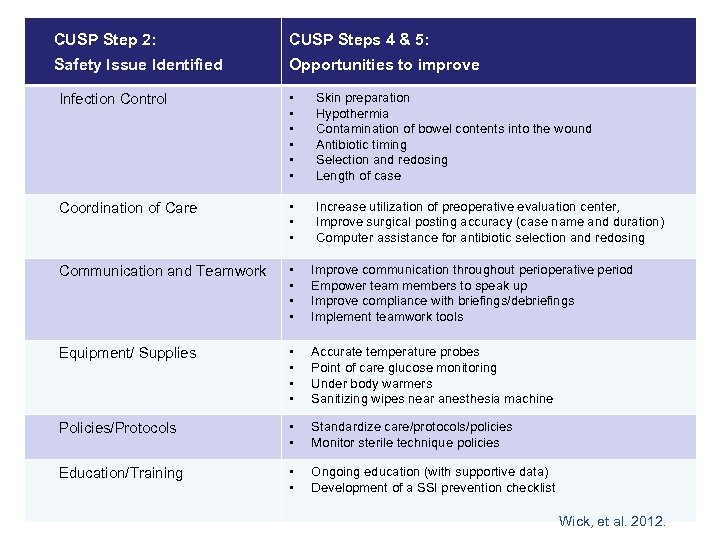 CUSP Step 2: CUSP Steps 4 & 5: Safety Issue Identified Opportunities to improve