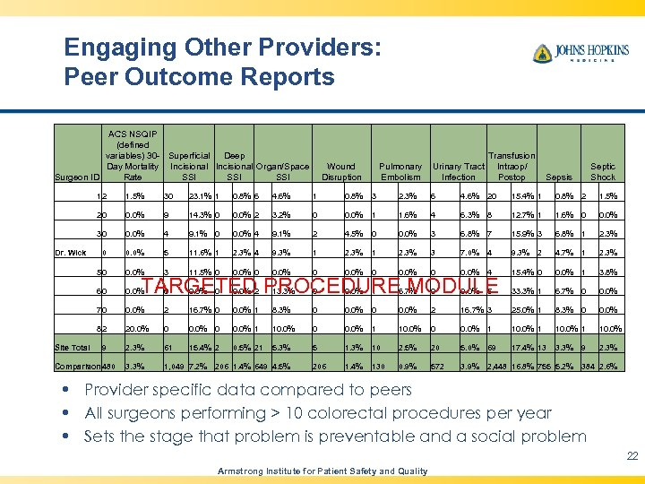 Engaging Other Providers: Peer Outcome Reports ACS NSQIP (defined variables) 30 - Superficial Deep