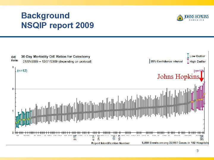 Background NSQIP report 2009 Johns Hopkins 3