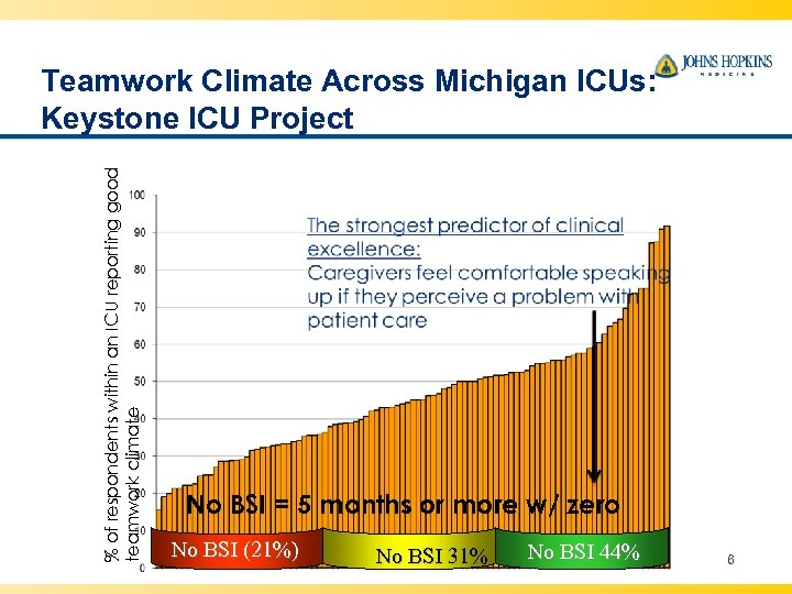 % of respondents within an ICU reporting good teamwork climate Teamwork Climate Across Michigan