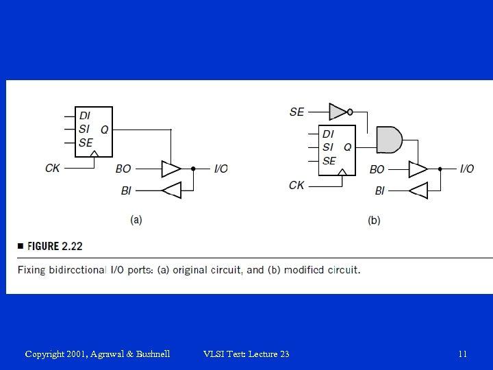 Copyright 2001, Agrawal & Bushnell VLSI Test: Lecture 23 11