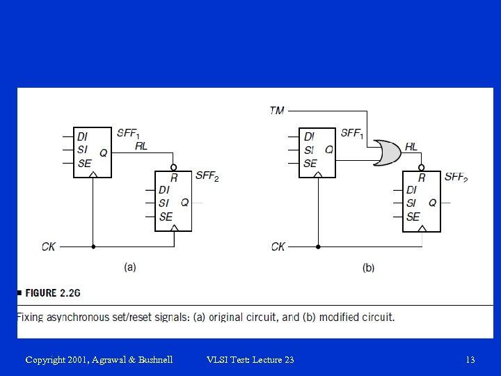 Copyright 2001, Agrawal & Bushnell VLSI Test: Lecture 23 13