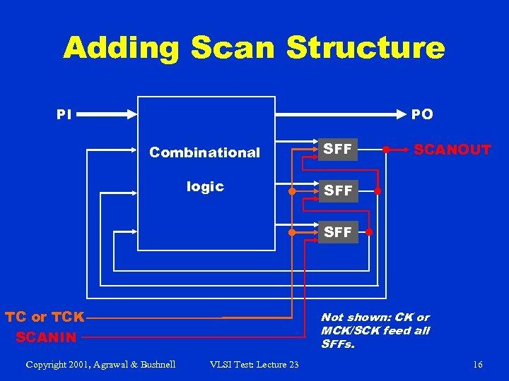 Adding Scan Structure PI PO Combinational SFF logic SFF SCANOUT SFF TC or TCK