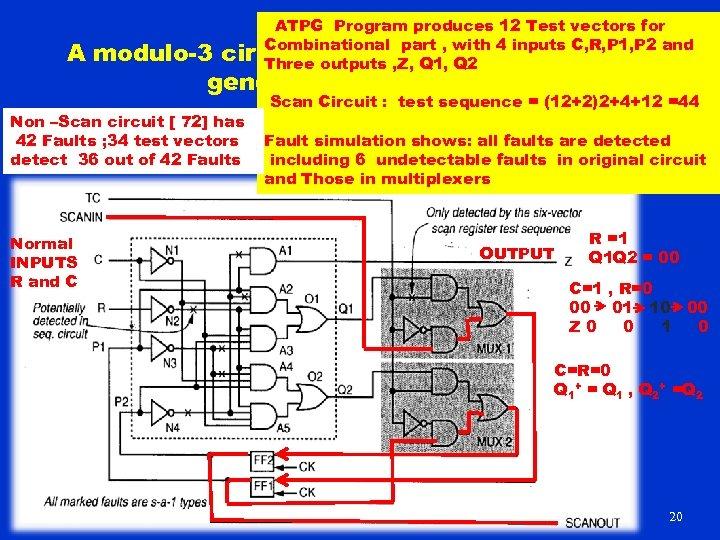 ATPG Program produces 12 Test vectors for Combinational part with 4 inputs C, R,