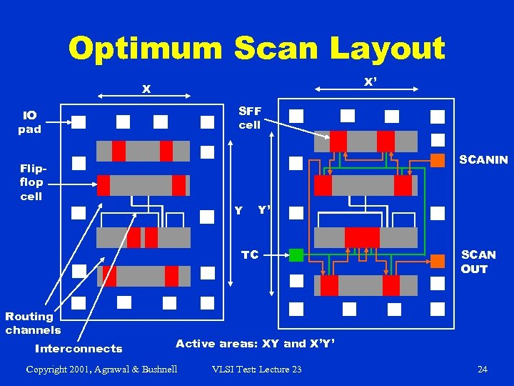 Optimum Scan Layout X' X SFF cell IO pad SCANIN Flipflop cell Y Y'