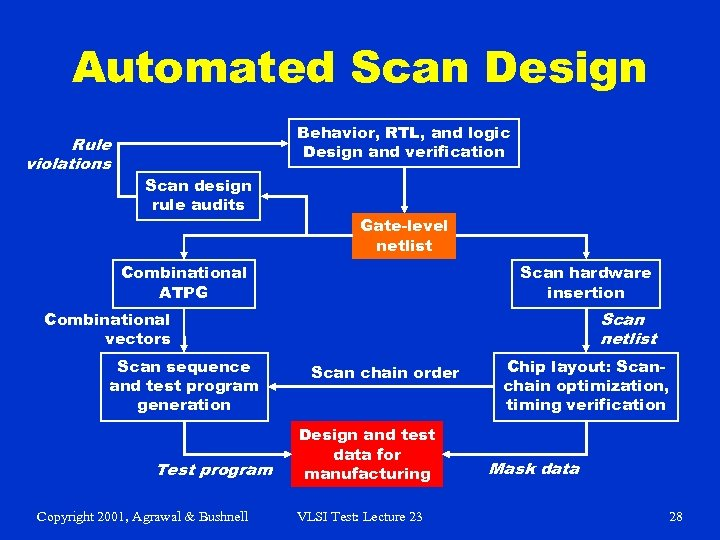 Automated Scan Design Rule violations Behavior, RTL, and logic Design and verification Scan design