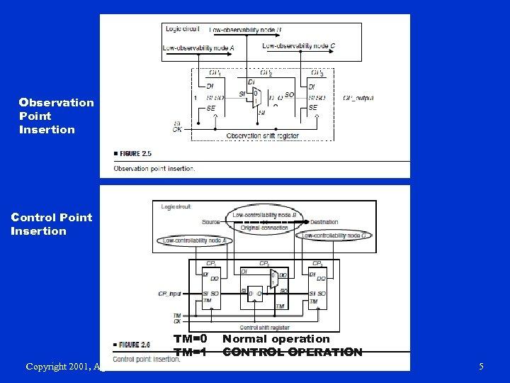 Observation Point Insertion Control Point Insertion TM=0 TM=1 Copyright 2001, Agrawal & Bushnell Normal