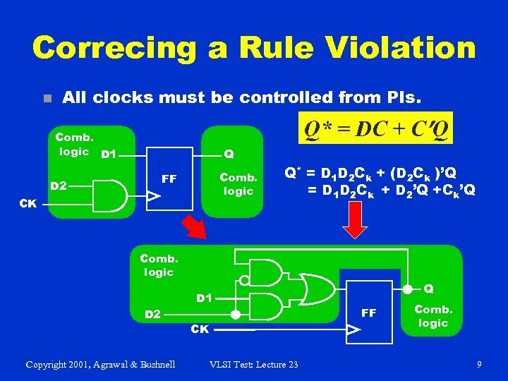 Correcing a Rule Violation n All clocks must be controlled from PIs. Q* =