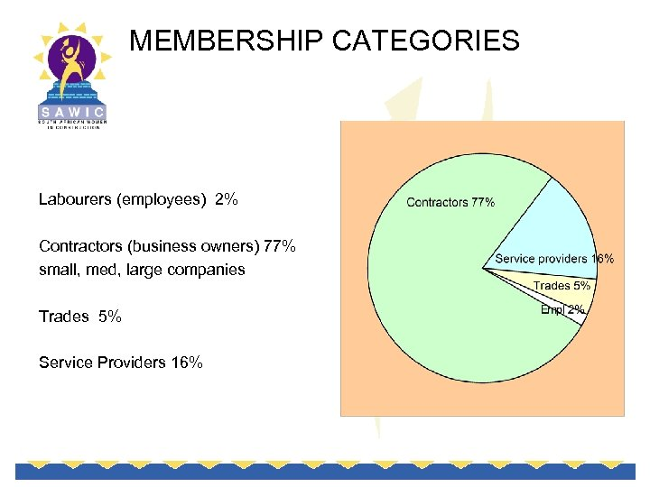 MEMBERSHIP CATEGORIES Labourers (employees) 2% Contractors (business owners) 77% small, med, large companies Trades