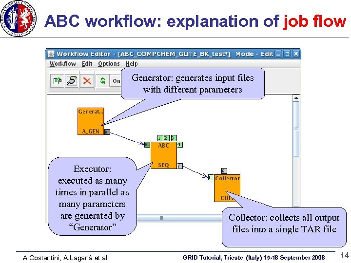 ABC workflow: explanation of job flow Generator: generates input files with different parameters Executor: