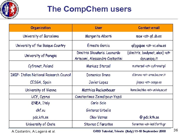 The Comp. Chem users A. Costantini, A. Laganà et al. GRID Tutorial, Trieste (Italy)