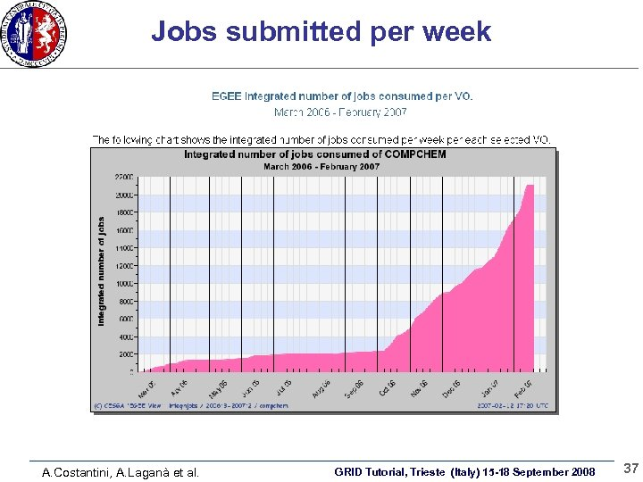 Jobs submitted per week A. Costantini, A. Laganà et al. GRID Tutorial, Trieste (Italy)