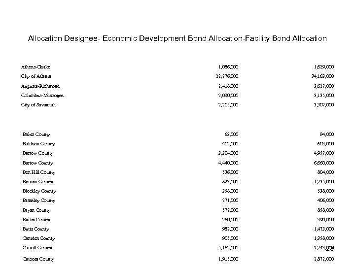 Allocation Designee- Economic Development Bond Allocation-Facility Bond Allocation Athens-Clarke 1, 086, 000 1, 629,