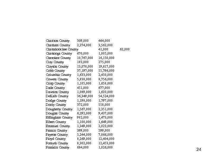 . Charlton County 309, 000 . Chatham County 2, 374, 000 . Chattahoochee County.