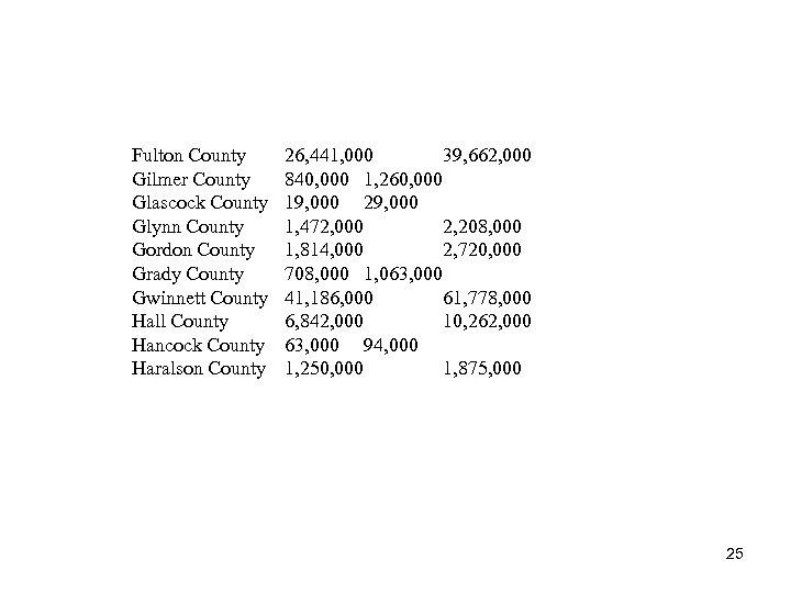 . Fulton County. Gilmer County. Glascock County. Glynn County. Gordon County. Grady County. Gwinnett