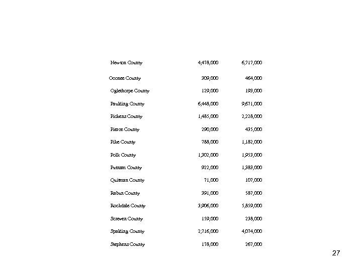 . Newton County 4, 478, 000 6, 717, 000 . Oconee County 309, 000