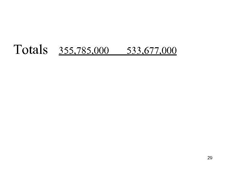 Totals 355, 785, 000 533, 677, 000 29