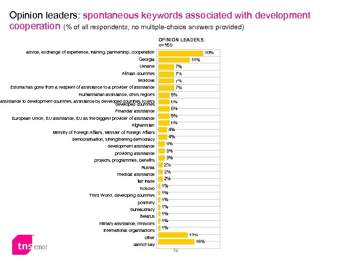 Opinion leaders: spontaneous keywords associated with development cooperation (% of all respondents; no multiple-choice