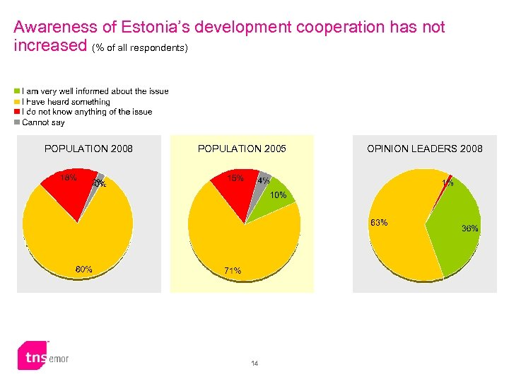 Awareness of Estonia's development cooperation has not increased (% of all respondents) POPULATION 2008