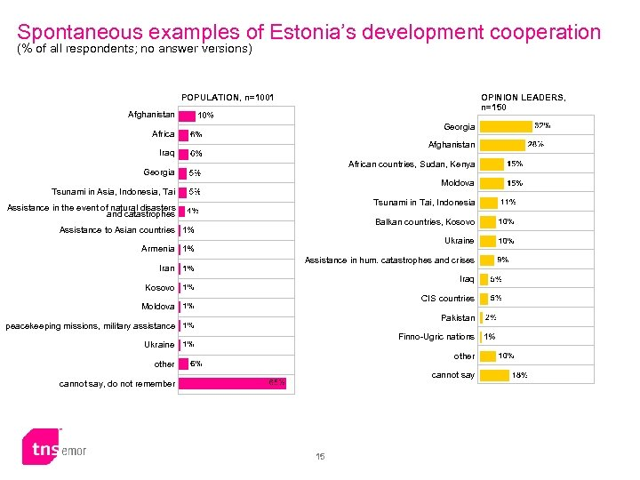 Spontaneous examples of Estonia's development cooperation (% of all respondents; no answer versions) POPULATION,