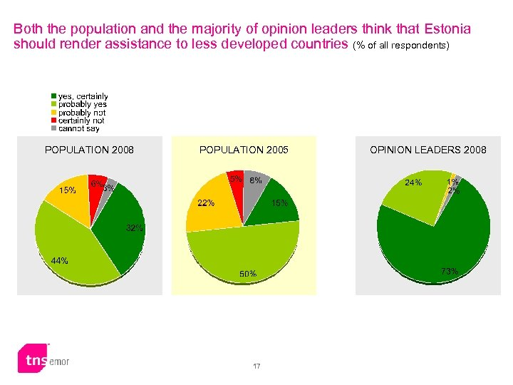 Both the population and the majority of opinion leaders think that Estonia should render