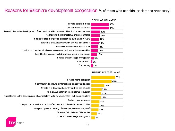 Reasons for Estonia's development cooperation % of those who consider assistance necessary) POPULATION, n=755