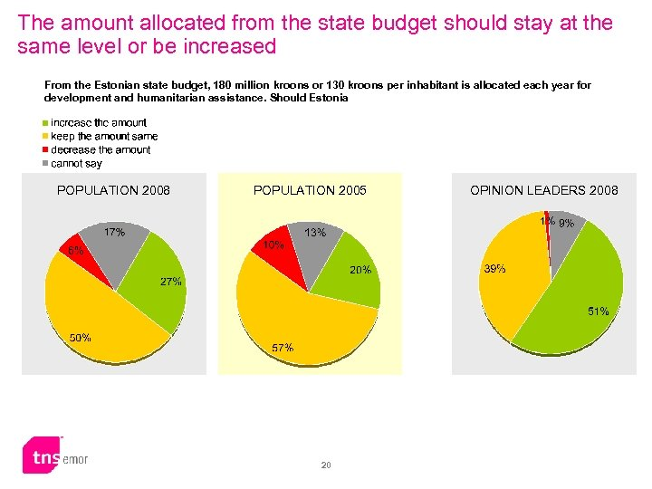 The amount allocated from the state budget should stay at the same level or