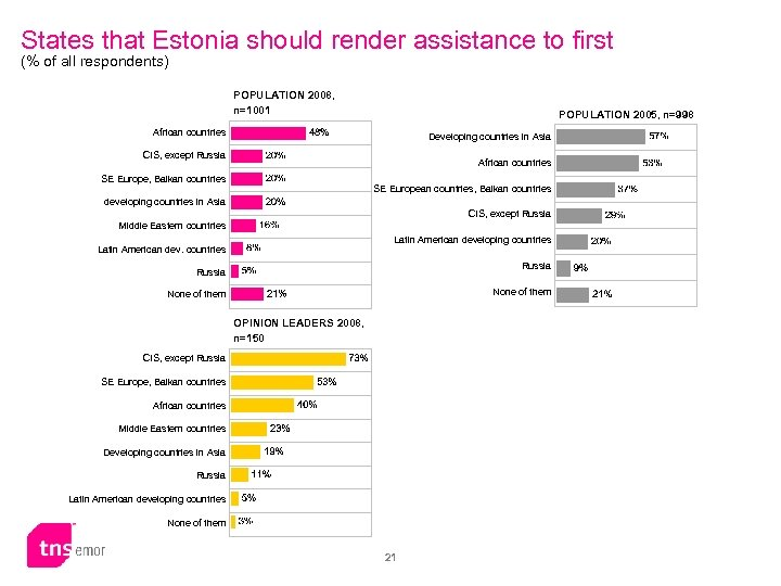States that Estonia should render assistance to first (% of all respondents) POPULATION 2008,
