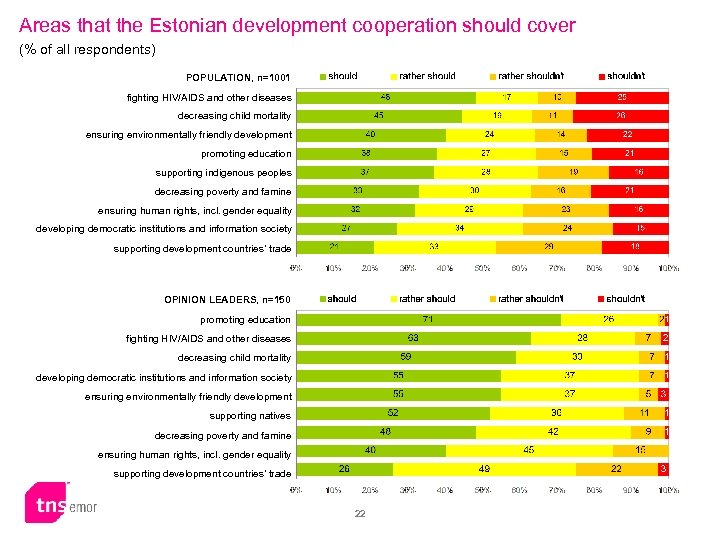 Areas that the Estonian development cooperation should cover (% of all respondents) POPULATION, n=1001