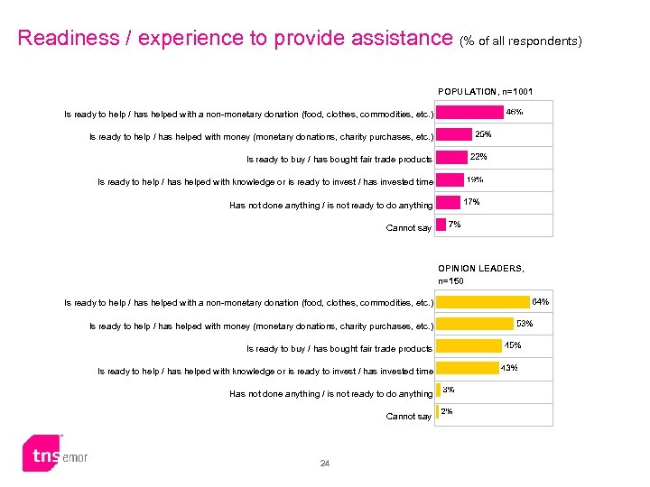Readiness / experience to provide assistance (% of all respondents) POPULATION, n=1001 Is ready
