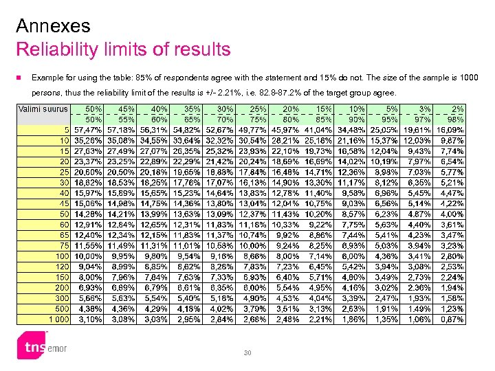 Annexes Reliability limits of results n Example for using the table: 85% of respondents