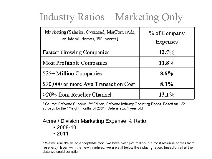 Industry Ratios – Marketing Only Marketing (Salaries, Overhead, Mar. Com (Ads, collateral, demos, PR,