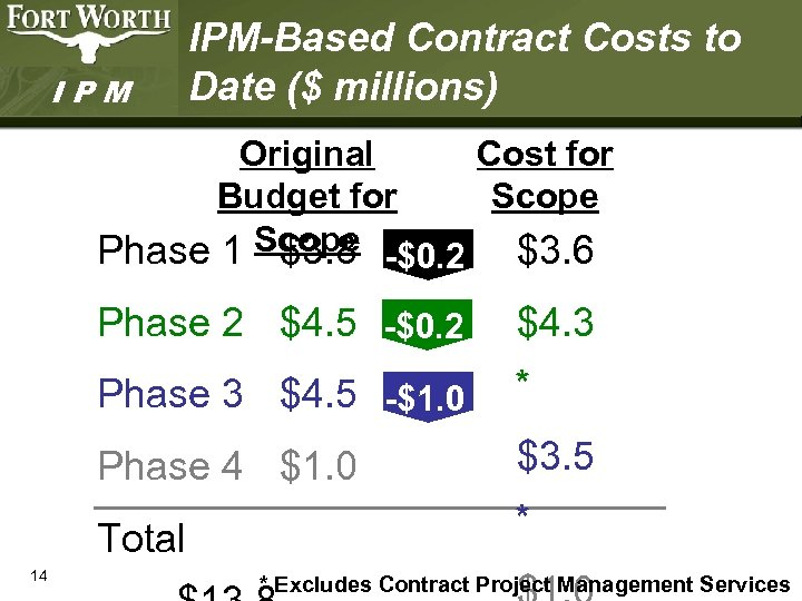 IPM IPM-Based Contract Costs to Date ($ millions) Original Cost for Budget for Scope