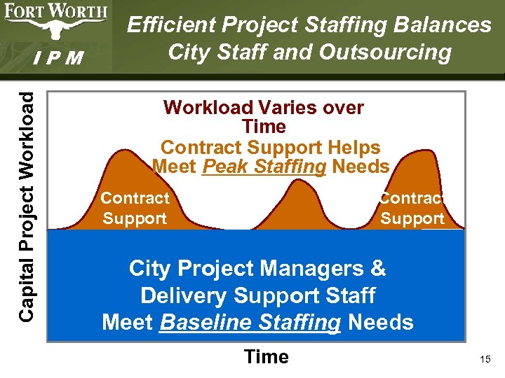 Capital Project Workload IPM Efficient Project Staffing Balances City Staff and Outsourcing Workload Varies