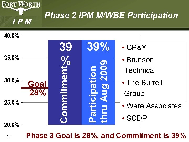 Goal 28% 17 Commitment 39 % 39% Participation thru Aug 2009 IPM Phase 2