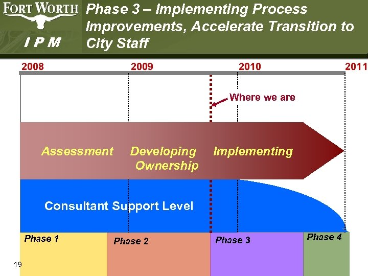 IPM Phase 3 – Implementing Process Improvements, Accelerate Transition to City Staff 2008 2009