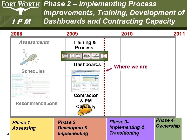 IPM Phase 2 – Implementing Process Improvements, Training, Development of Dashboards and Contracting Capacity