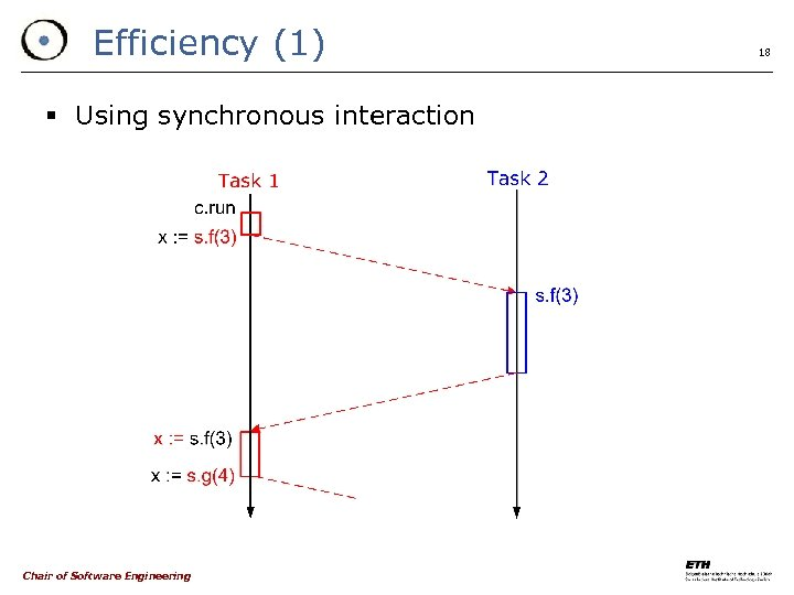 Efficiency (1) § Using synchronous interaction Chair of Software Engineering 18