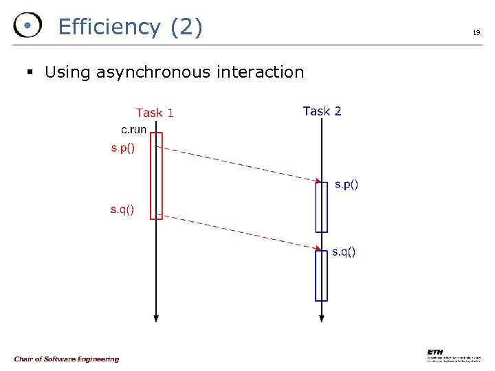 Efficiency (2) § Using asynchronous interaction Chair of Software Engineering 19