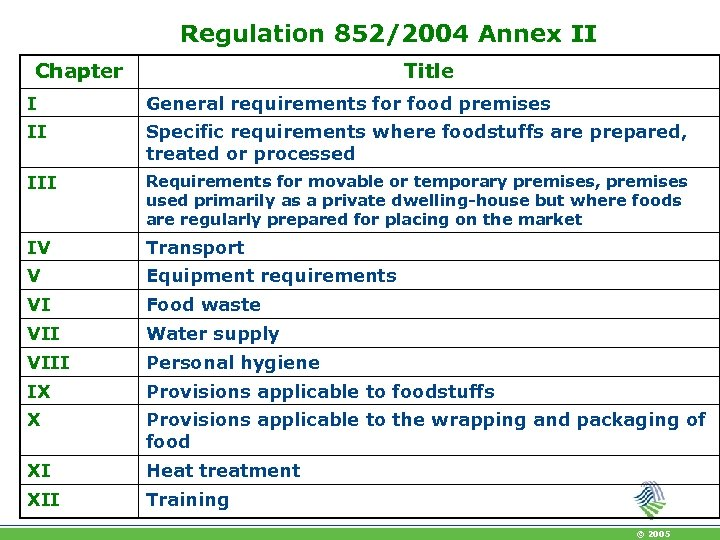Regulation 852/2004 Annex II Chapter Title I General requirements for food premises II Specific
