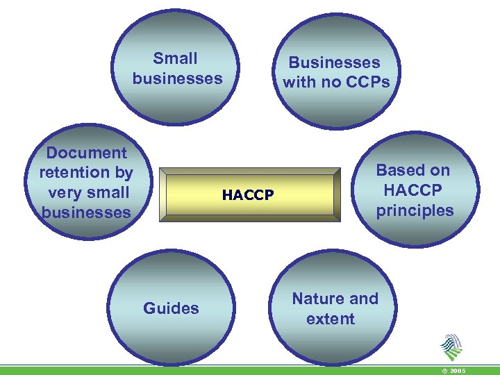Small businesses Document retention by very small businesses HACCP Guides Businesses with no CCPs