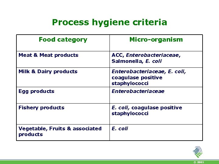 Process hygiene criteria Food category Micro-organism Meat & Meat products ACC, Enterobacteriaceae, Salmonella, E.