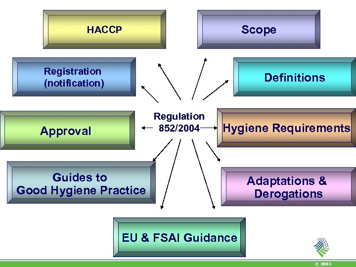Scope HACCP Registration (notification) Definitions Regulation 852/2004 Approval Hygiene Requirements Guides to Good Hygiene
