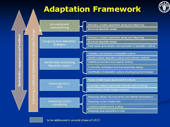 Adaptation Framework Improving Livelihood Adaptation to Climate Change Stakeholder engagement and feedback Up-scaling and