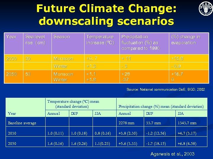 Future Climate Change: downscaling scenarios Year Sea level rise (cm) Season Temperature increase (ºC)