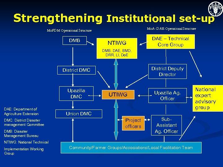 Strengthening Institutional set-up Mo. A- DAE Operational Structure Mo. FDM Operational Structure DMB NTIWG
